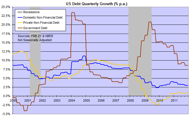 Government, Domestic and Private (Non-Financial) Debt Growth
