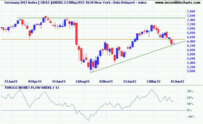 Germany DAX Index