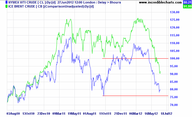 Brent Crude and Nymex WTI Light Crude
