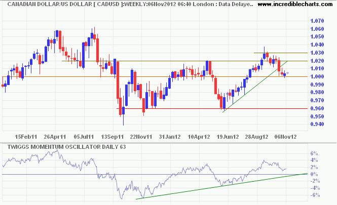 Canadian Loonie/Aussie Dollar