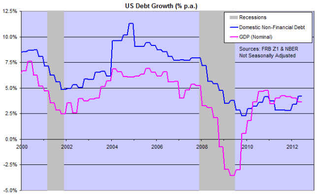 Domestic Debt Growth Compared to GDP Growth