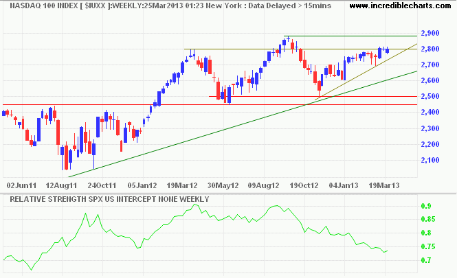 Nasdaq 100 Index