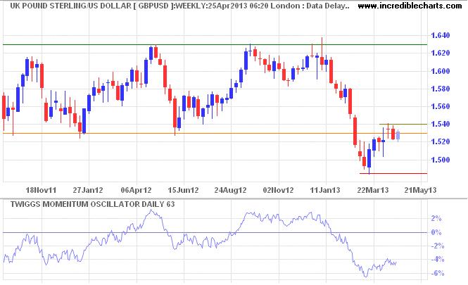 Sterling/USD