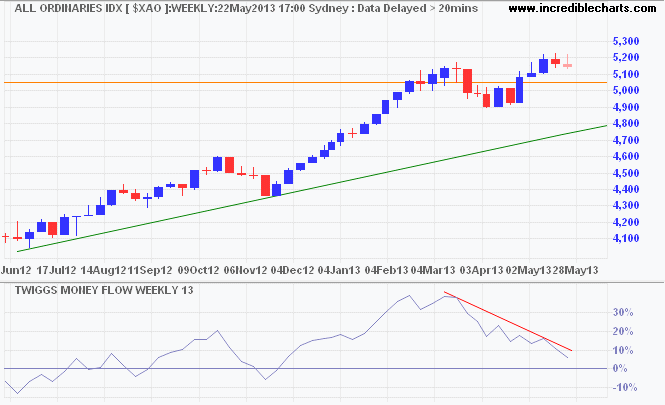 ASX All Ordinaries Index