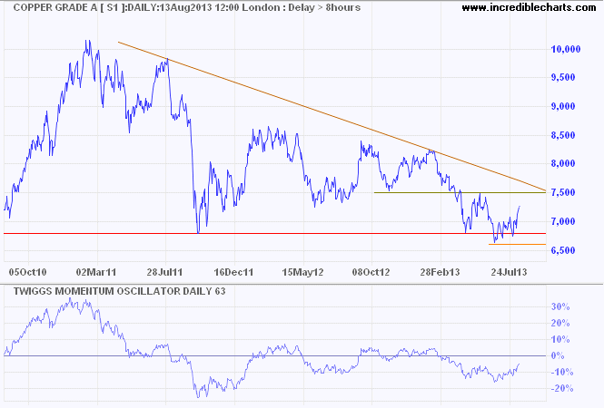 Dow Jones UBS Commodities Index