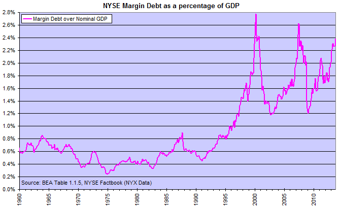 NYSE Margin Debt as percentage of GDP