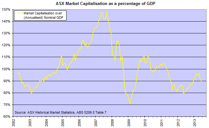 ASX Market Cap to GDP