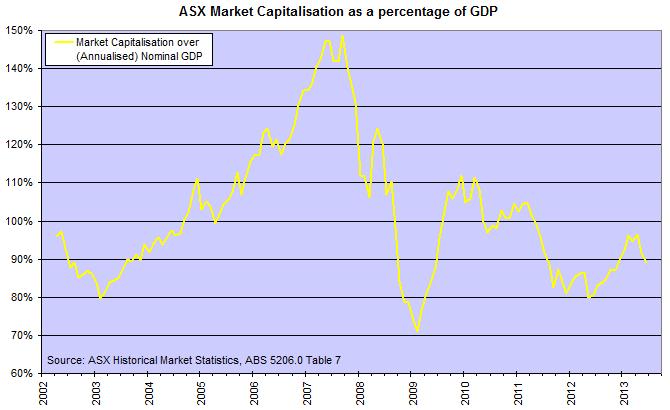 ASX Market Cap to GDP