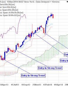 ichimoku cloud also incredible charts rh incrediblecharts