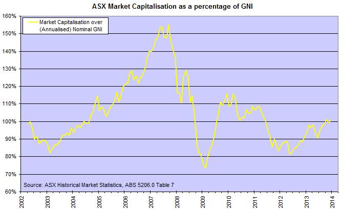 ASX Market Cap/Nominal GNP