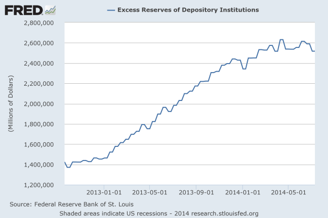 Fed Excess Reserves- Weekly