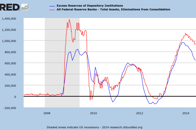 Fed Excess Reserves and Total Assets