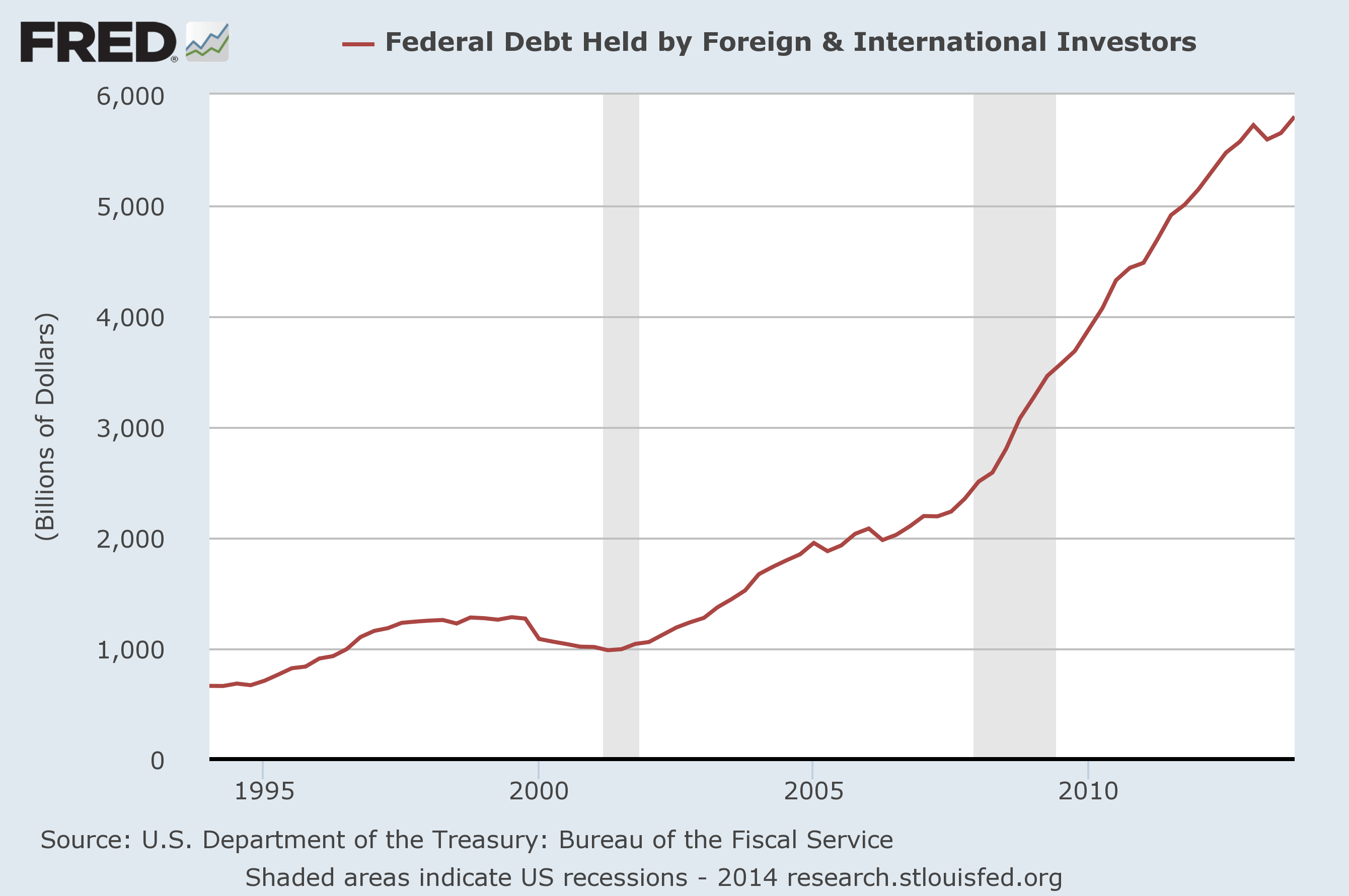 Foreign Holdings of US Federal Securities