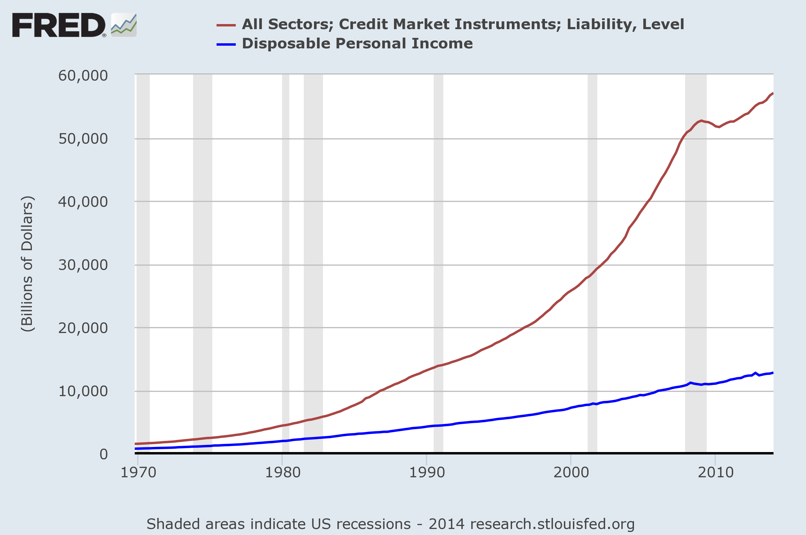 Credit and Disposable Income