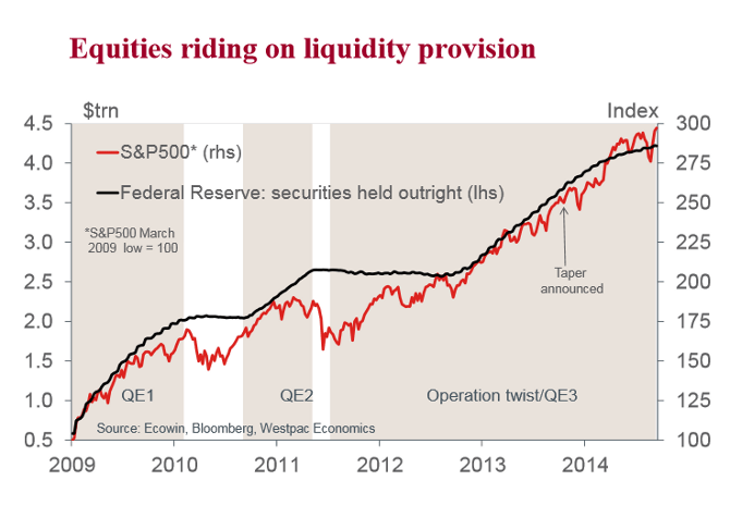 Fed Securities Held Outright v. S&P 500