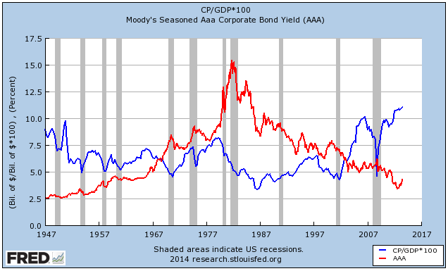 Corporate Profits and AAA Bond Yields