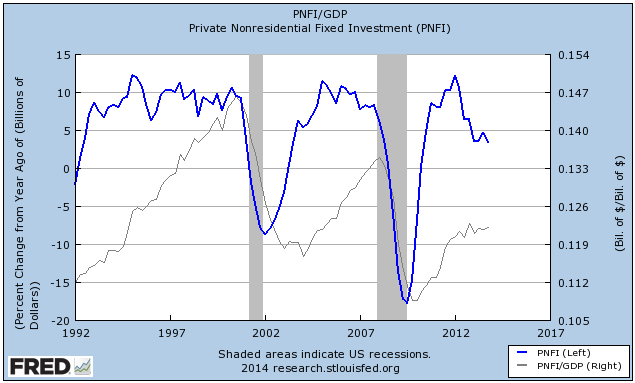 Private NonResidential Fixed Investment