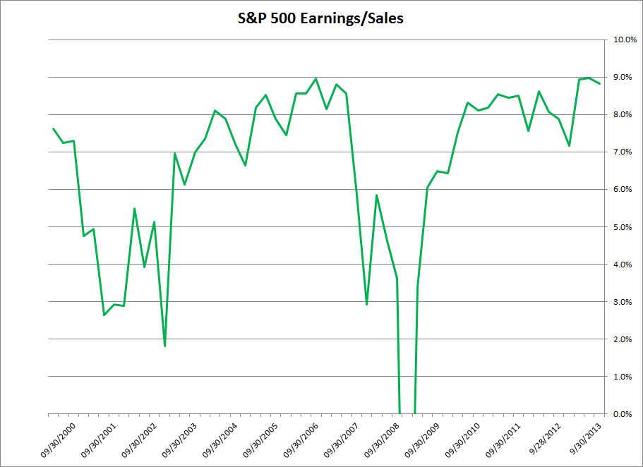 S&P 500 Earnings/Sales
