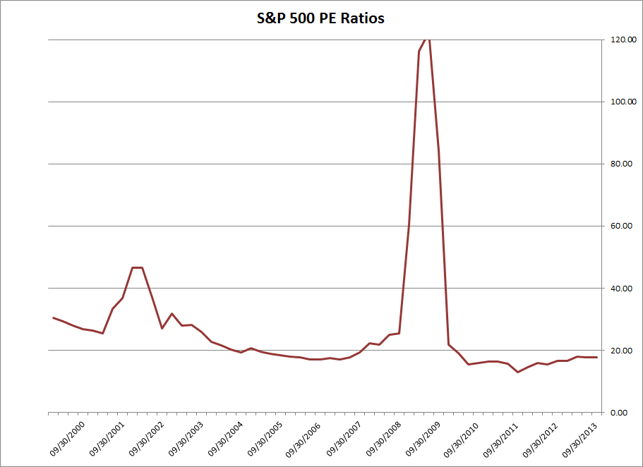 S&P 500 Price-Earnings ratio