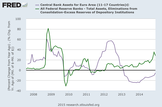 ECB compared to Fed Total Assets ROC