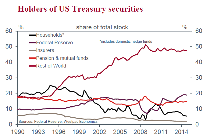 Holders of US Treasury Securities