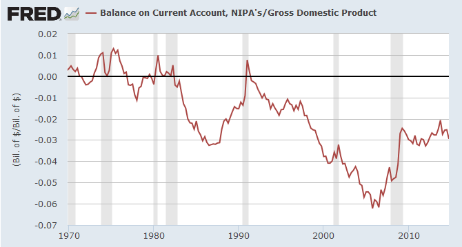 US Current Account as % of NGDP