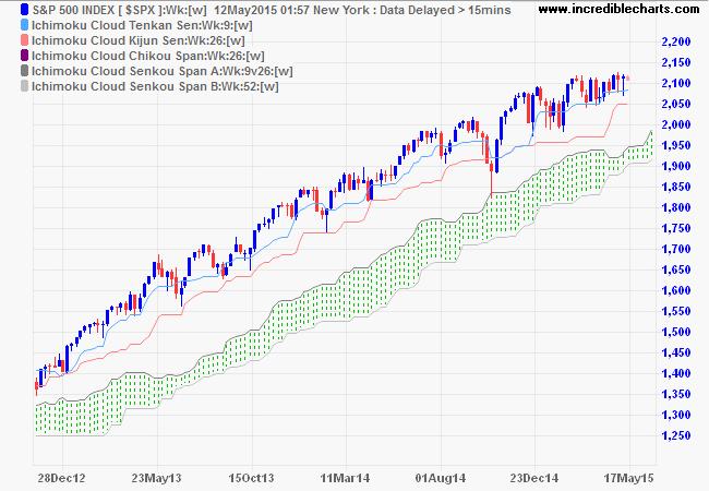 S&P 500 Index Ichimoku Cloud