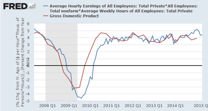 Nominal GDP compared to Average Hourly Earnings of All Employees (Total Private) multiplied by Average Weekly Hours (Total Private Nonfarm)