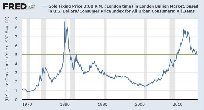 Gold/CPI