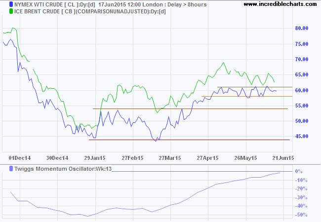 Nymex WTI Light Crude and Brent Crude
