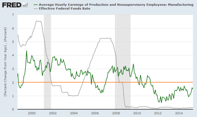 Manufacturing: Hourly Earnings Growth