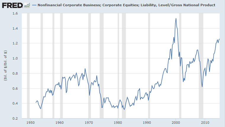 US stock market capitalization to GNP