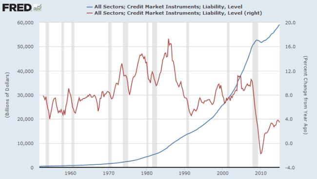$60 Trillion Global Credit