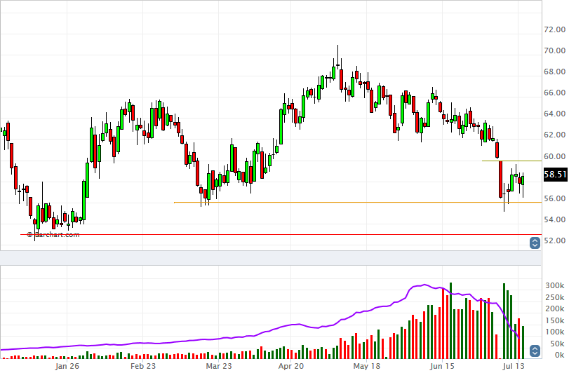 Brent Crude August 2015 Futures