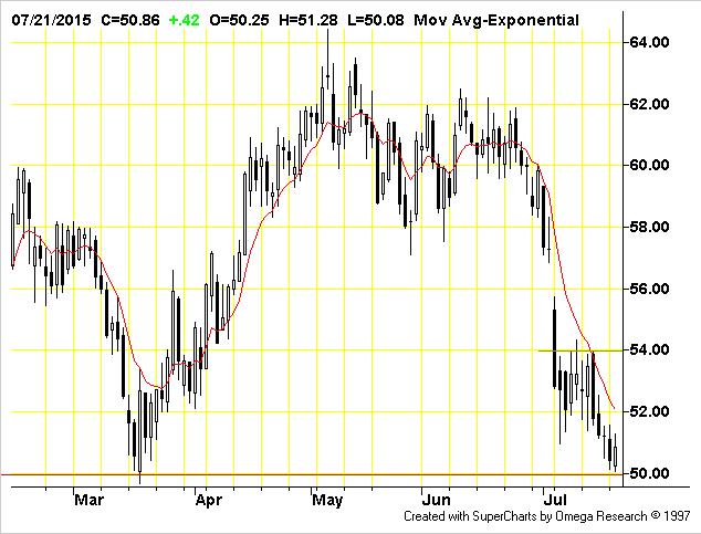 Nymex Light Crude September 2015 Futures CLU15