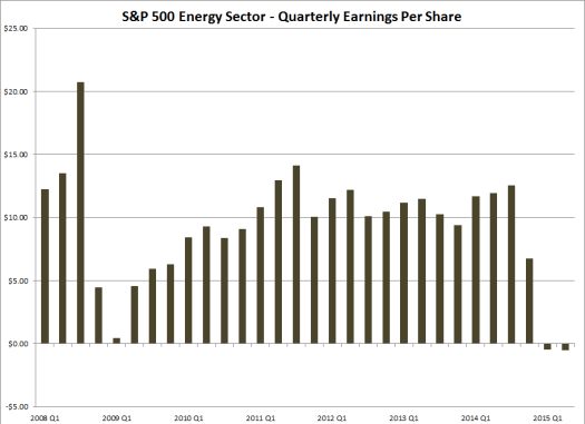 S&P 500 Energy Sector - Earnings Per Share