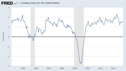 Philadelphia Fed Leading Index