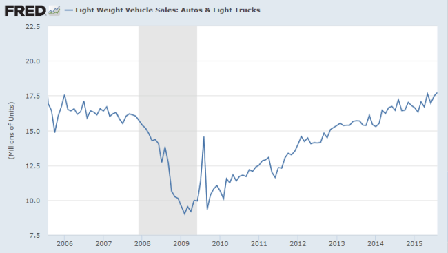 Light Motor Vehicle Sales