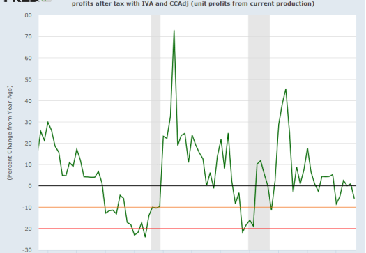 Declining US Profit Per Unit of Real Gross Value Added (Nonfinancial)