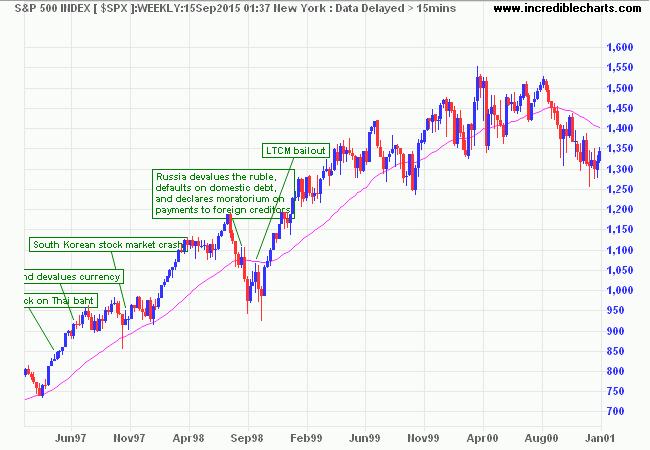 S&P 500 1997-2000