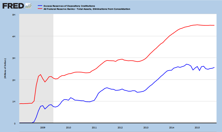 Fed Total Assets compared to Excess Reserves