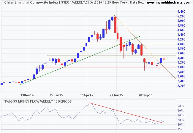 Dow Jones Shanghai Index