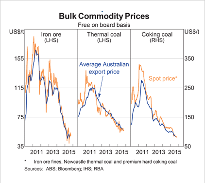 RBA: Bulk Commodity Prices
