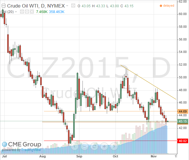 WTI Light Crude December 2015 Futures