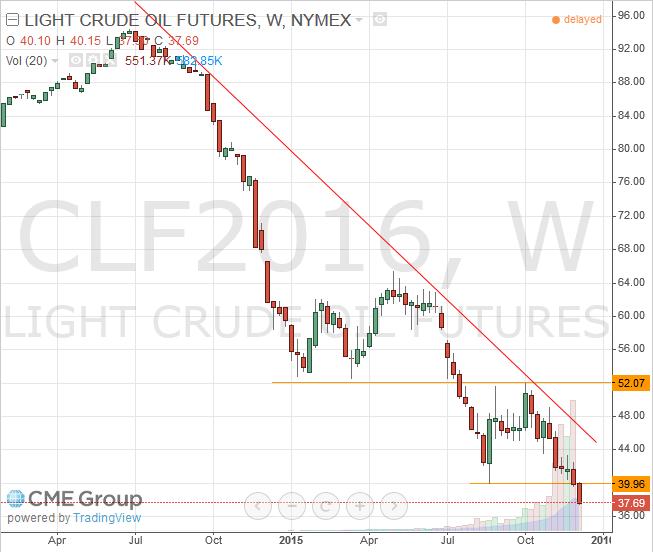 WTI Light Crude January 2016 Futures