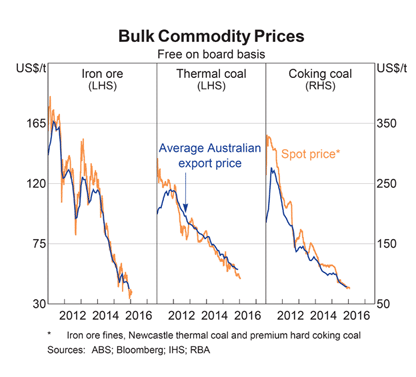 Bulk Commodities