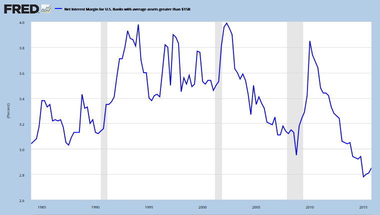 Bank Interest Margins