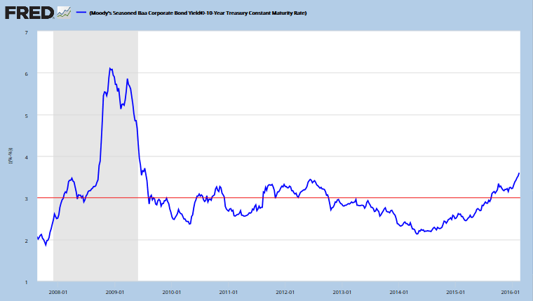 10-year Baa minus Treasury Spreads
