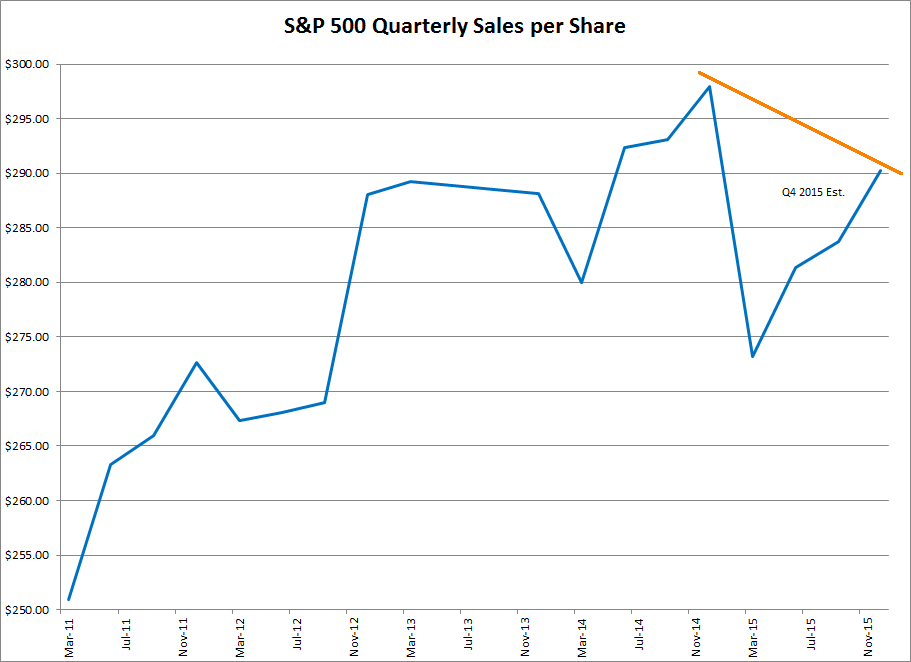 S&P 500 Quarterly Sales