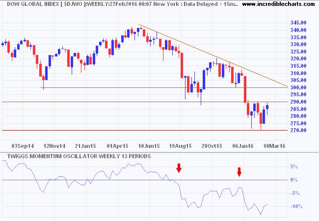Dow Jones Global Index